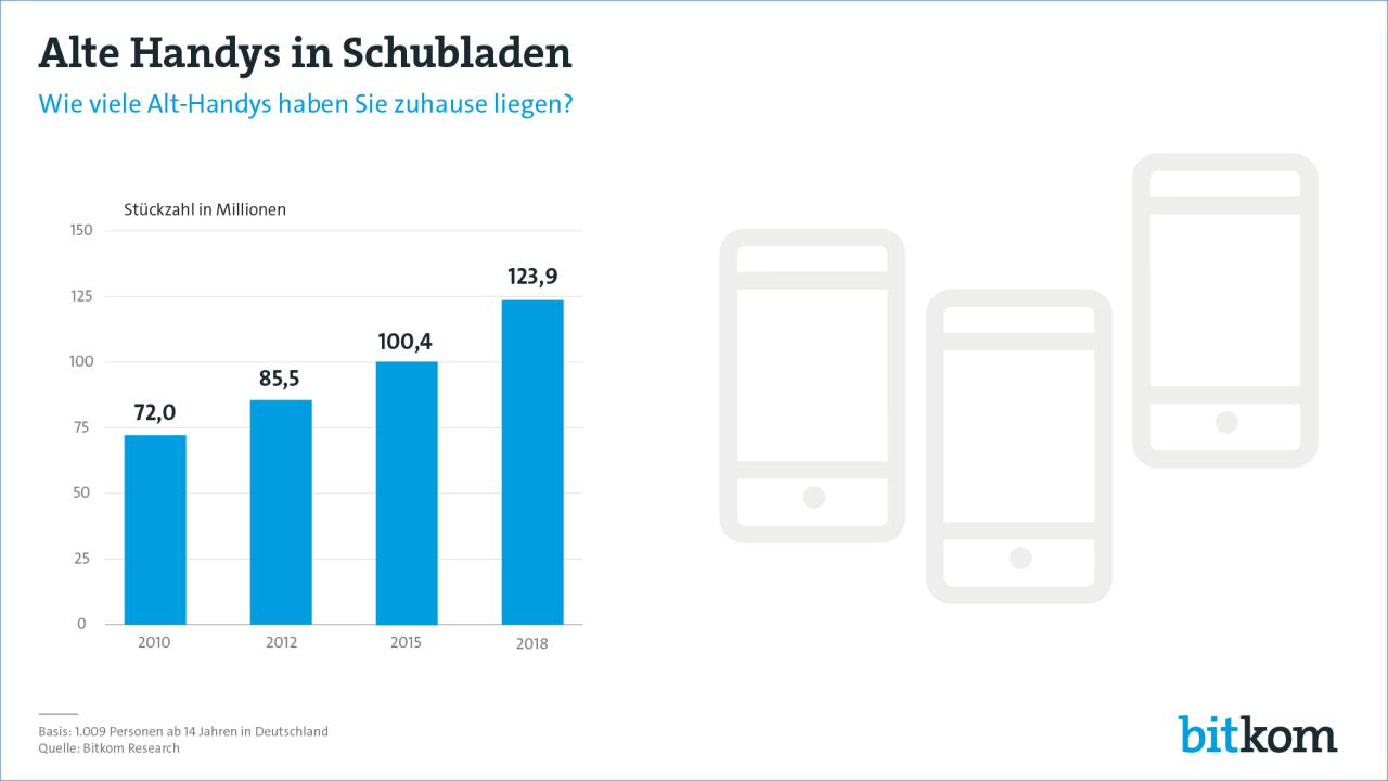 Die Zahl der alten Handys und Smartphones, die ungenutzt in deutschen Haushalten liegen, entwickelt sich seit Jahren kontinuierlich nach oben. Aktuell sollen sich in den Schubladen der Bundesbürger rund 124 Millionen Altgeräte befinden.