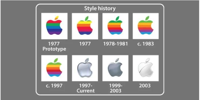 Apple-Logo im Wandel der Zeiten