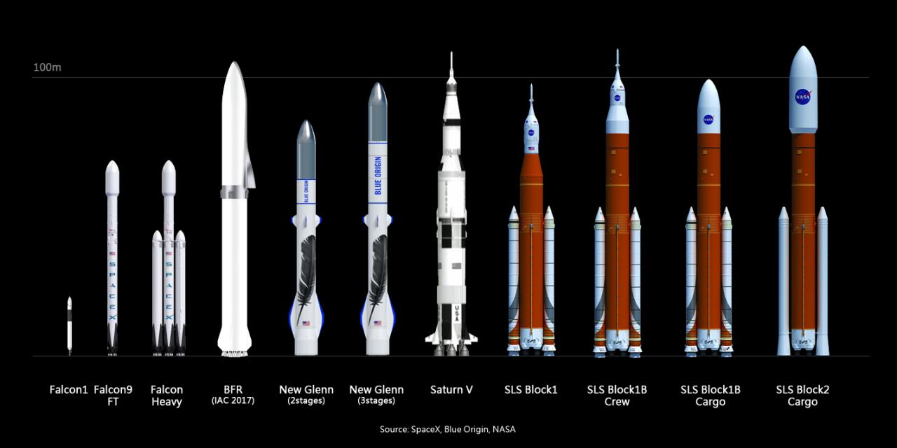 Die Big Fucking Rocket (BRF) ist die bislang größte Rakete von SpaceX