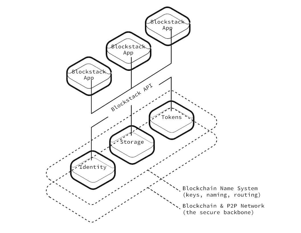 So stellt Blockstack die Architektur seiner eigenen Plattform dar.