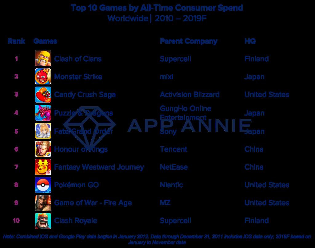 Die 10 am häufigsten heruntergeladenen Handy-Spiele von 2010 bis 2019 weltweit