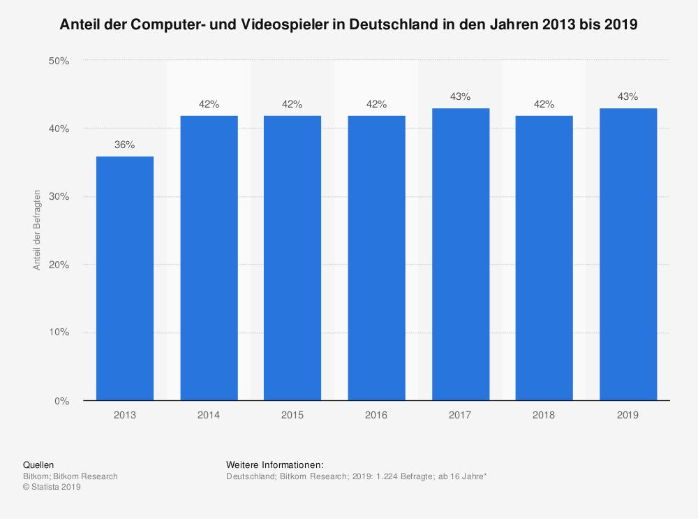 """Die sogenannte """"Gamer-Szene"""" macht mittlerweile annähernd 50 Prozent der deutschen Bevölkerung aus."""