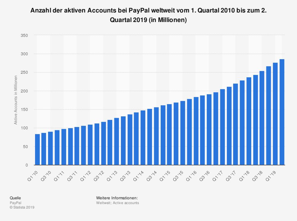 Enormes Wachstum: 295 Millionen aktive Accounts hatte PayPal weltweit Mitte 2019.