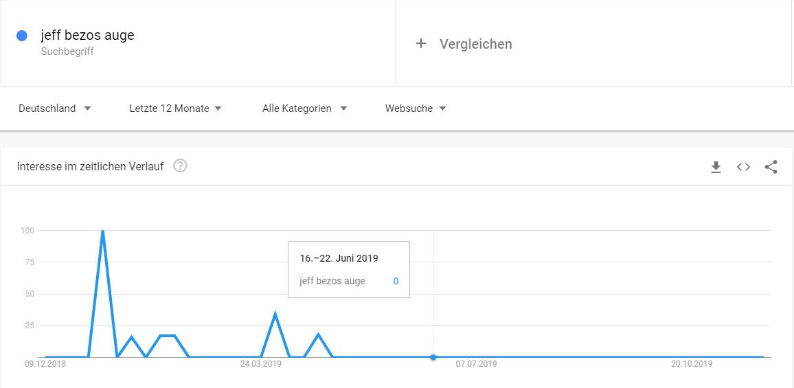 Suche nach Jeff Bezos' Auge im Verlauf der vergangenen zwölf Monate