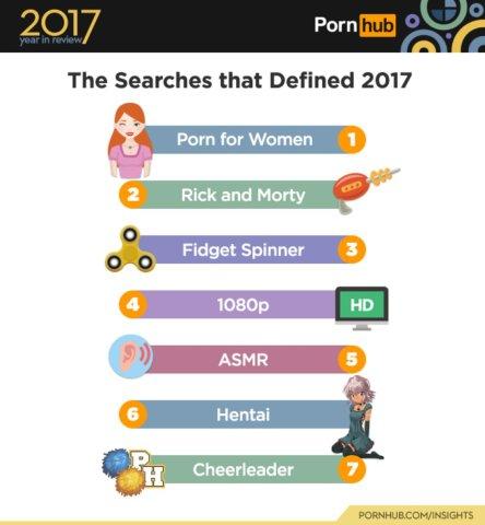 Diese Suchanfragen machten das Jahr 2017 aus.