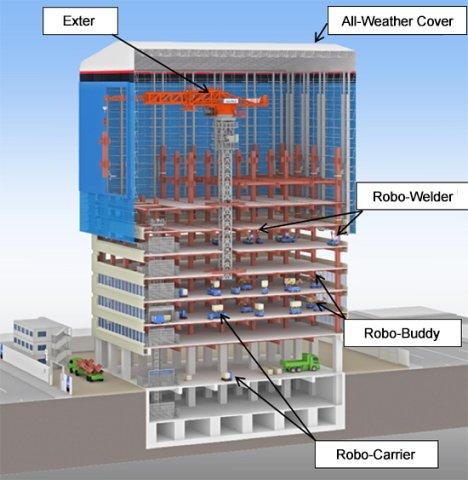 Die Robo-Modelle Carrier, Welder und Buddy können jeweils unterschiedliche Aufgaben beim Bau eines Wolkenkratzers übernehmen.