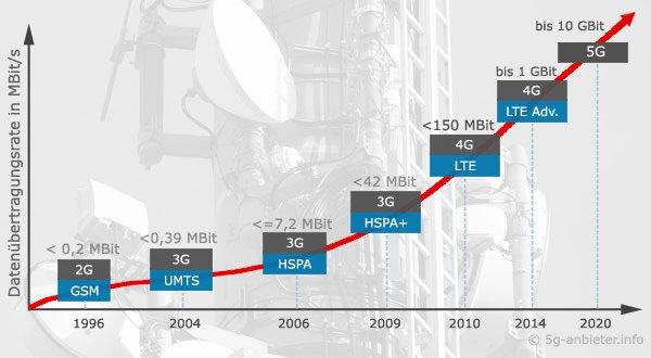 Von 1G zu 5G: Die Entwicklung zeigt diese Zeitleiste.