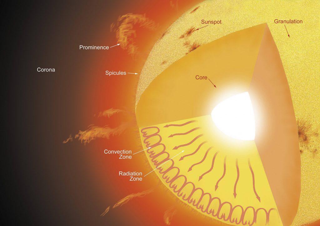 Querschnitt Sonne